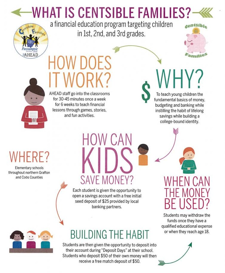 Centsible Families Infographic